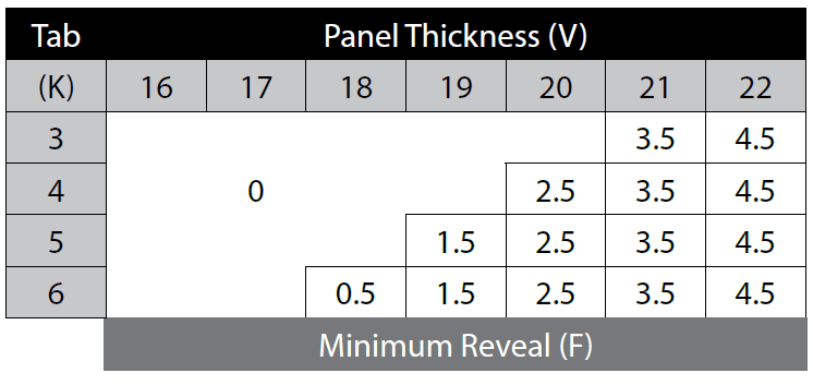 Chart to determine tab for boring hinge hole