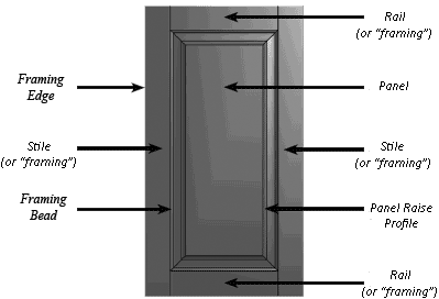 Cabinet door parts and terms