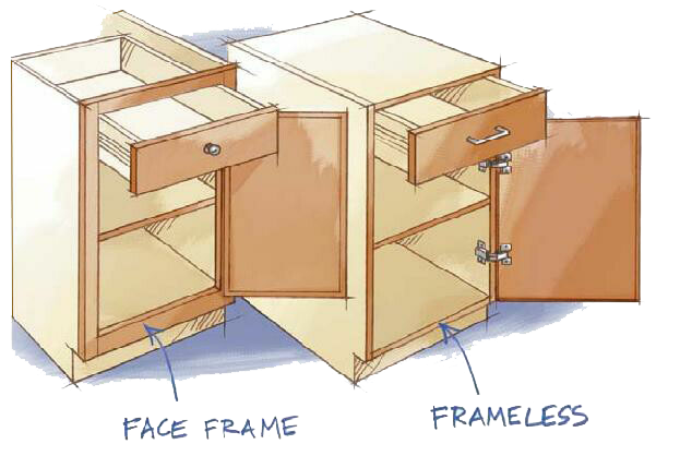 Two main types of cabinets, framed and frameless